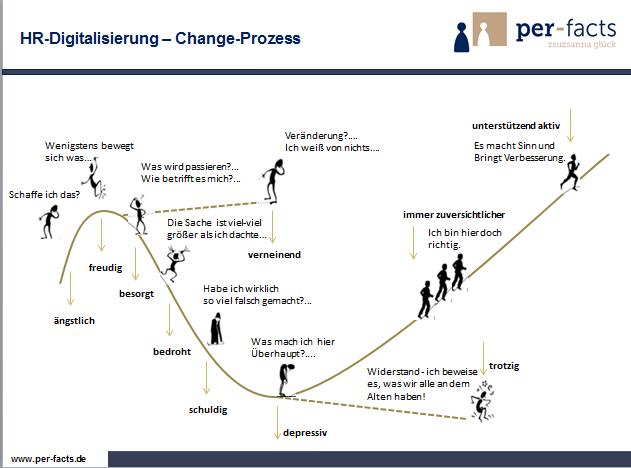 HR-Digitalisierung unterstützen und effizienz fördern?